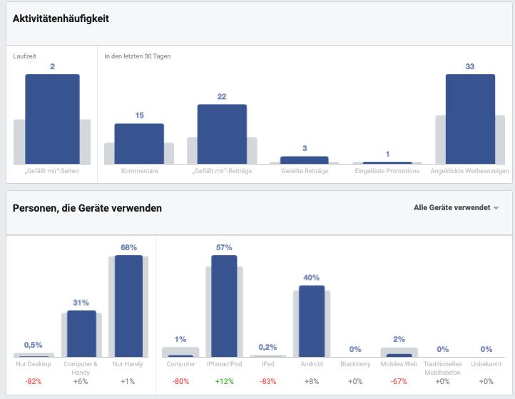 Facebook-Audience-Insights-Aktivitätenhäufigkeit-Geräte