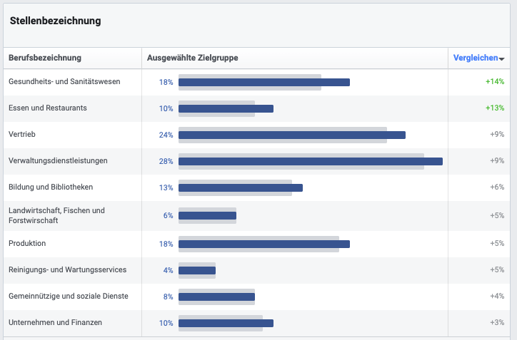 Facebook-Audience-Insights-Stellenbezeichnung