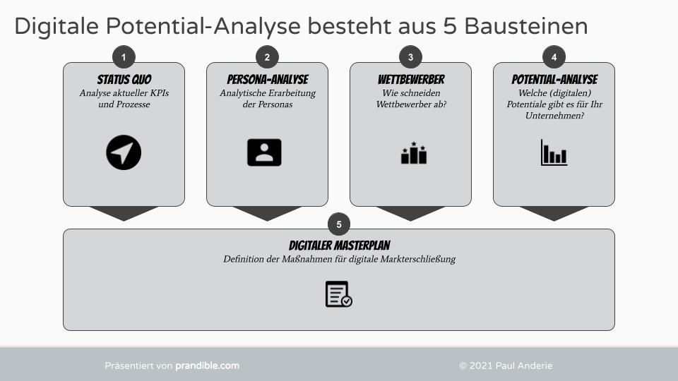 Digitale-Potentialanalyse-5-Bausteine