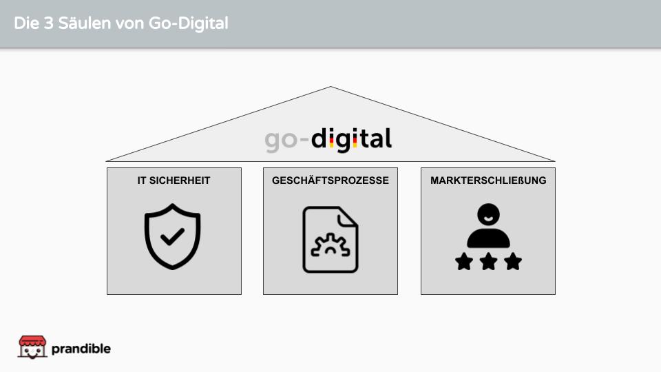 go-digital-förderung-3-module
