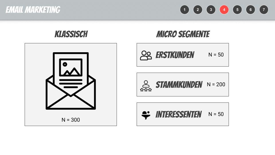 Digitales_Potential_E-Mail_Marketing