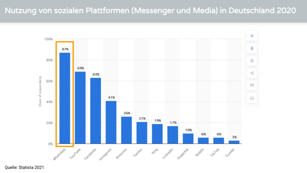 Nutzung-sozialer-Plattformen-Deutschland-2020