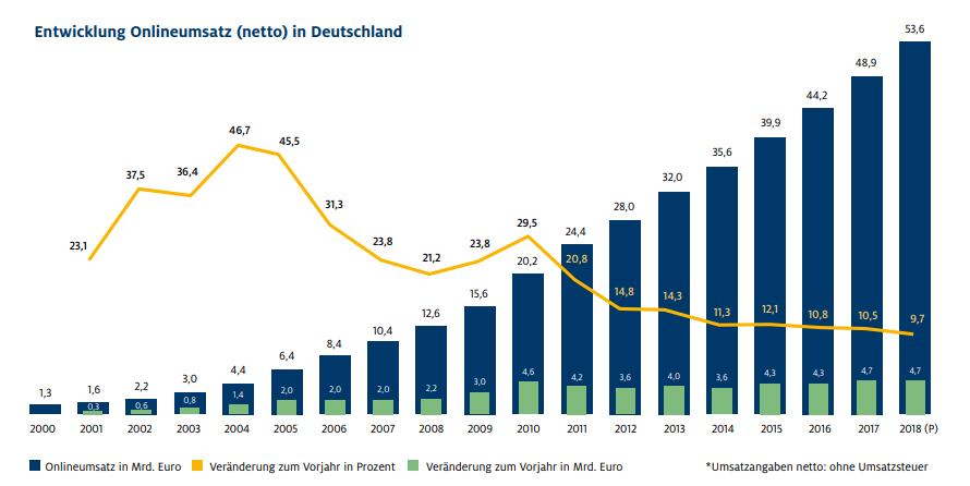 Entwicklung-Onlineumsatz-Deutschland
